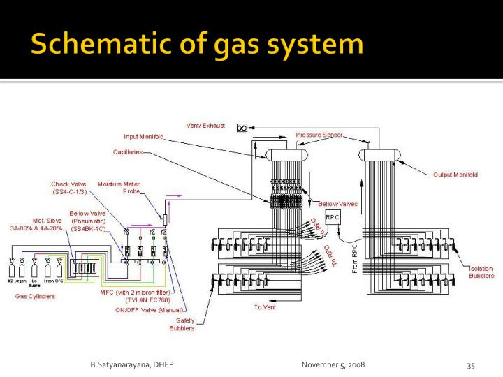 Schematic of gas system