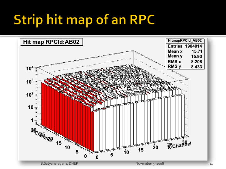 Strip hit map of an RPC