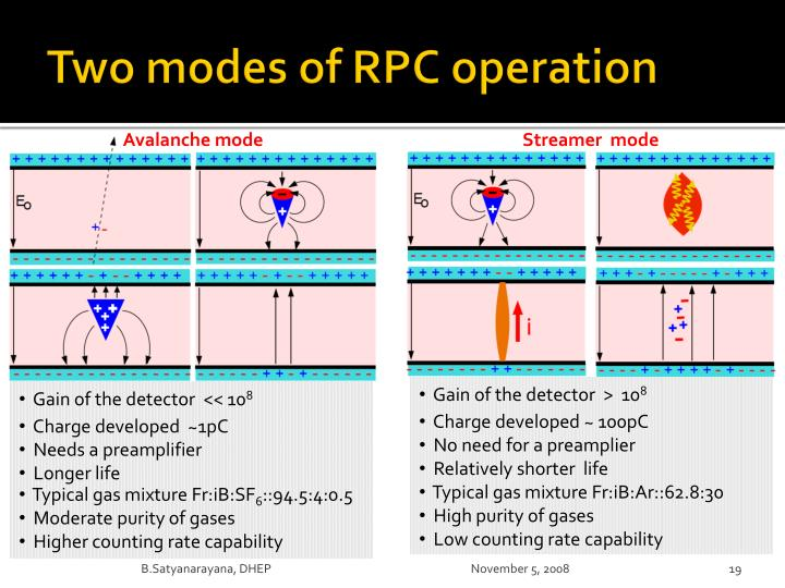 Two modes of RPC operation