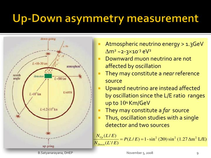 Up-Down asymmetry