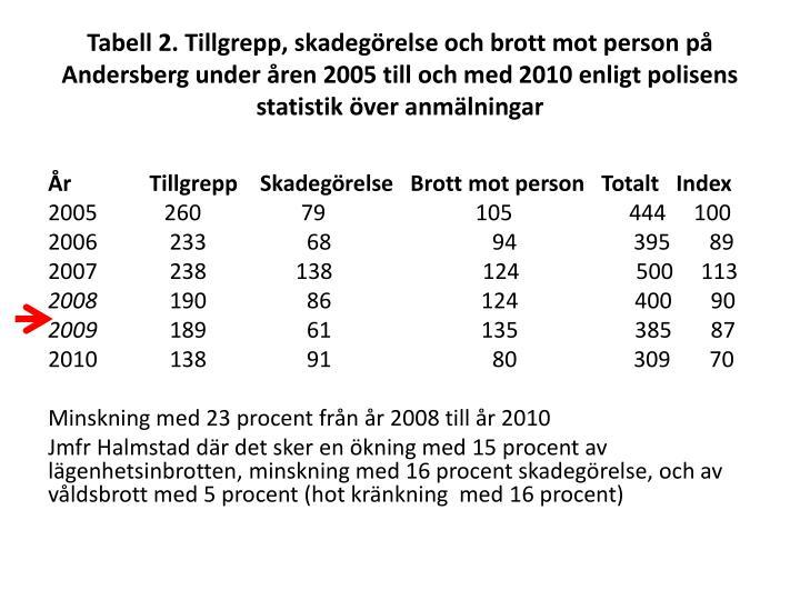 Tabell 2. Tillgrepp, skadegörelse och brott mot person på Andersberg under åren 2005 till och med 2010 enligt polisens statistik över anmälningar