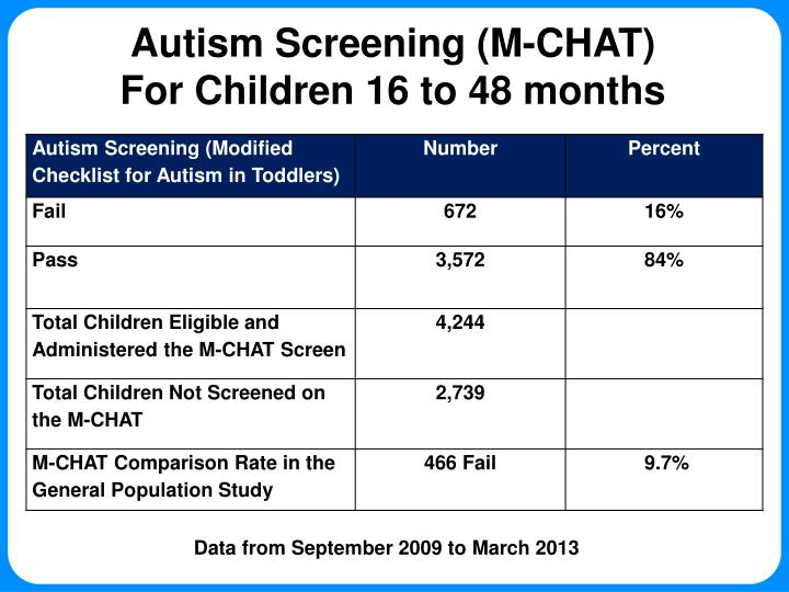 Autism Screening (M-CHAT)
