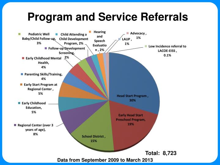 Program and Service Referrals