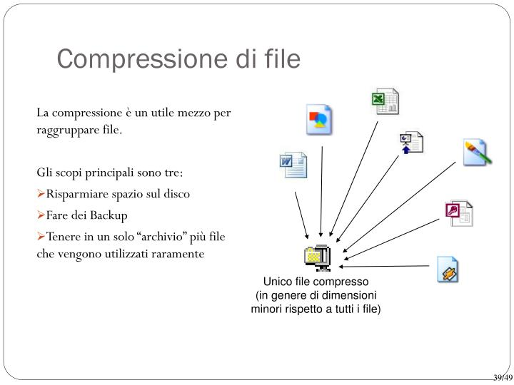 Compressione di file