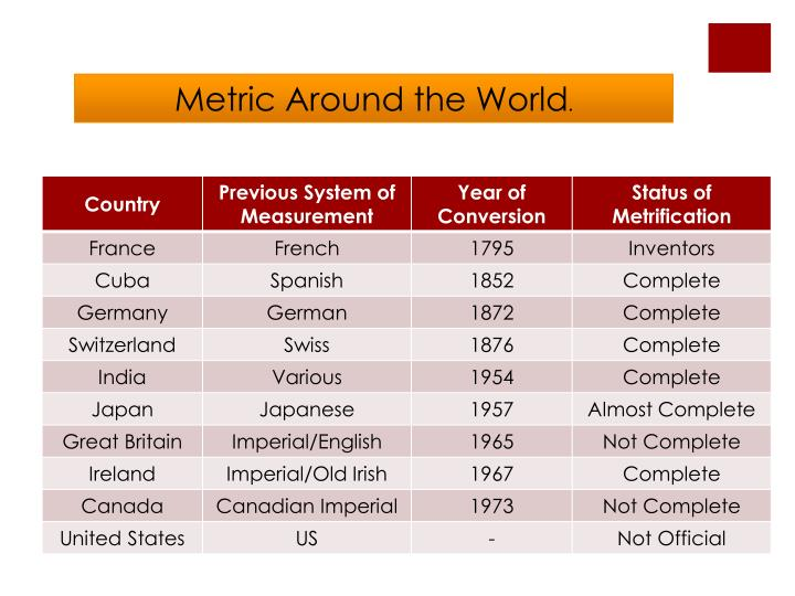 Metric Around the World