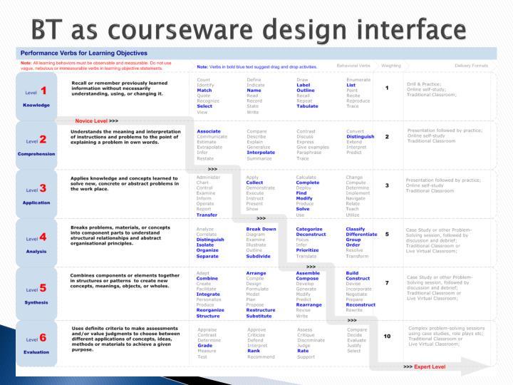 BT as courseware design interface