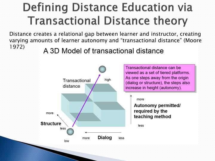Defining Distance Education via Transactional Distance theory