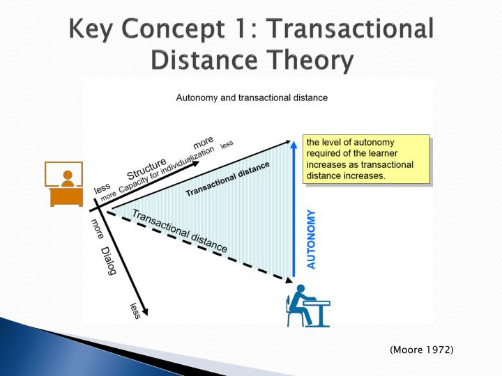 Key Concept 1: Transactional Distance Theory