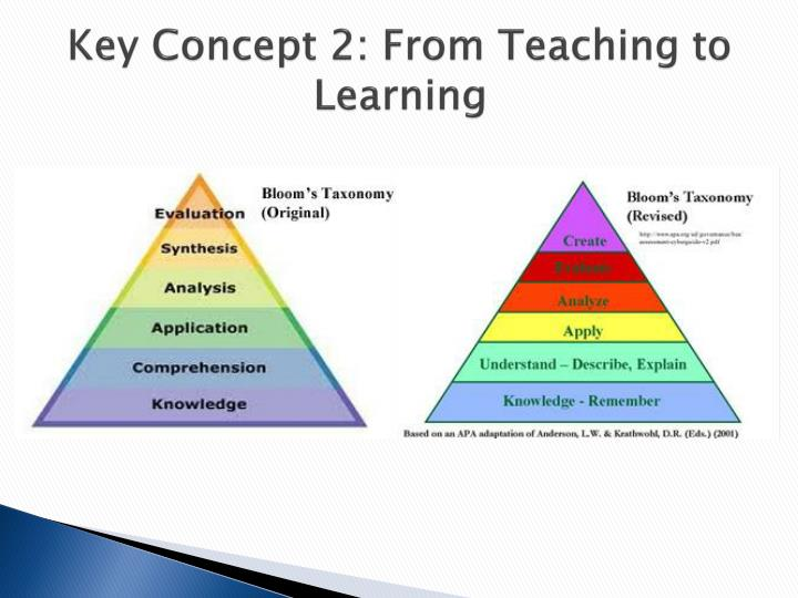 Key Concept 2: From Teaching to Learning