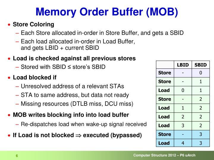 Memory Order Buffer (MOB)