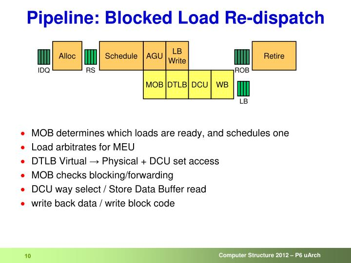 Pipeline: Blocked Load Re-dispatch