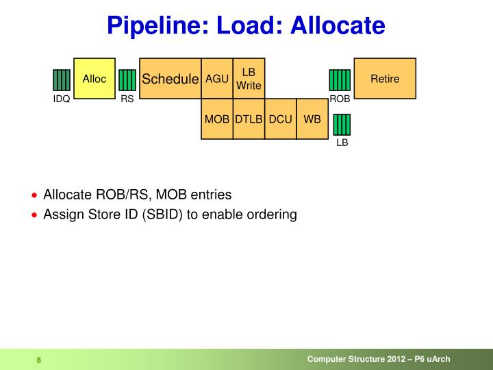 Pipeline: Load: Allocate