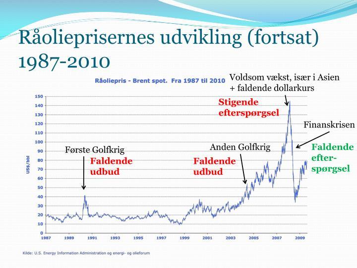 Råolieprisernes udvikling (fortsat)