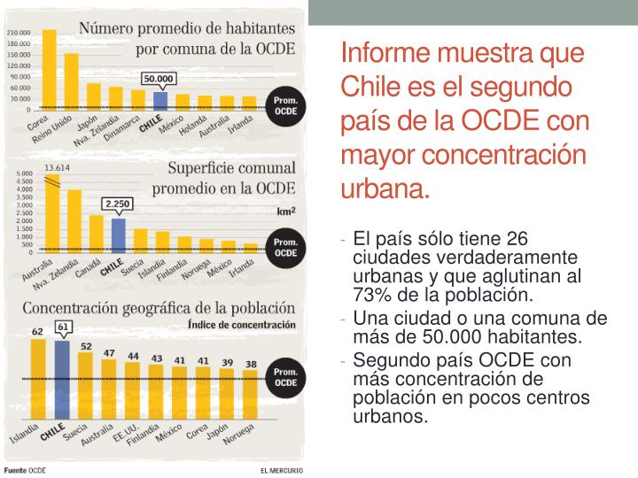 Informe muestra que Chile es el segundo país de la OCDE con mayor concentración urbana.