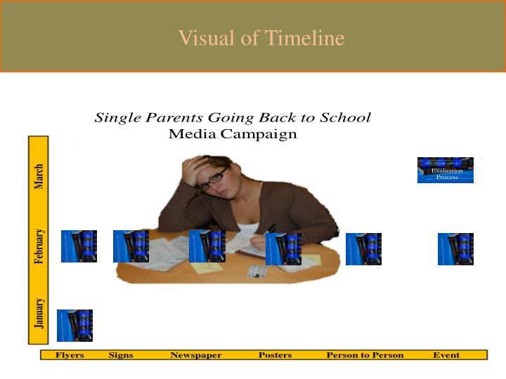 Visual of Timeline