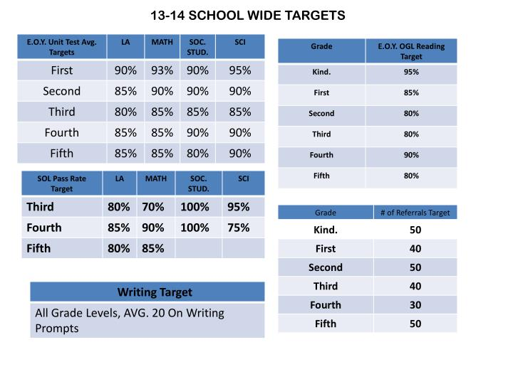 13-14 SCHOOL WIDE TARGETS
