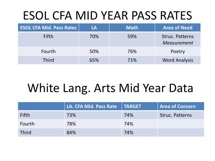 ESOL CFA MID YEAR PASS RATES