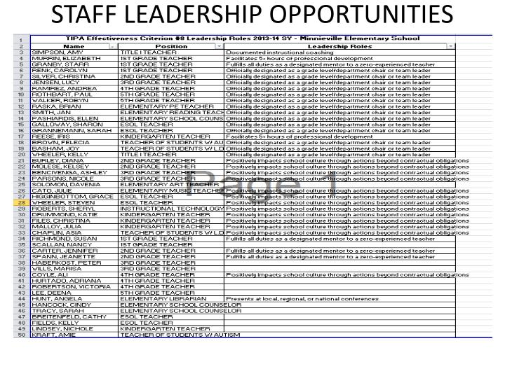 STAFF LEADERSHIP OPPORTUNITIES