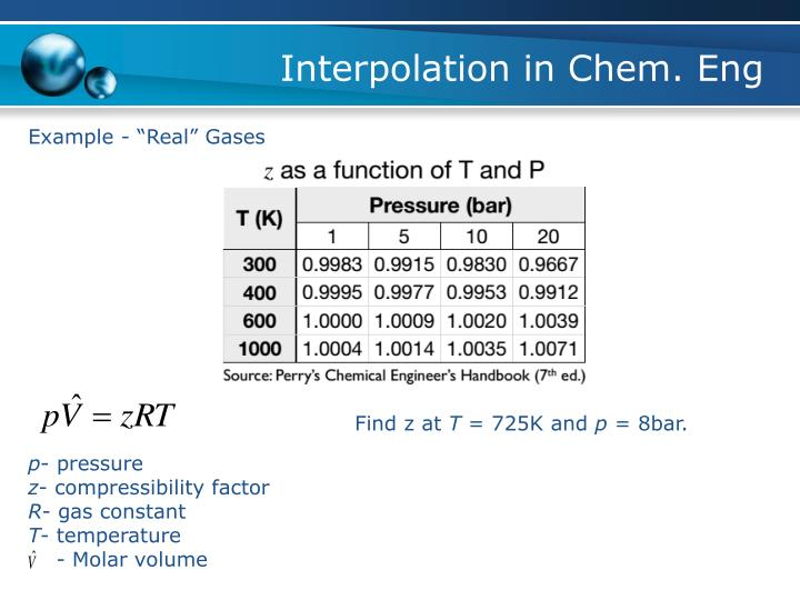 Interpolation in Chem. Eng