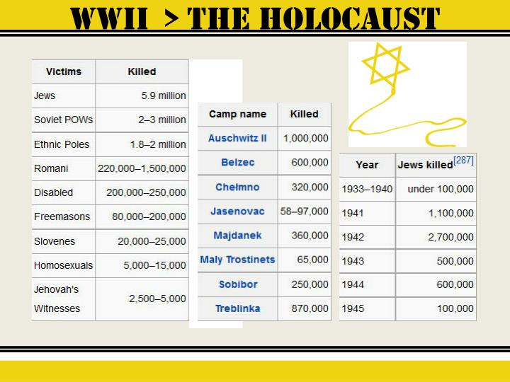 WWII  > the holocaust