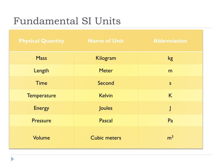 Fundamental SI Units