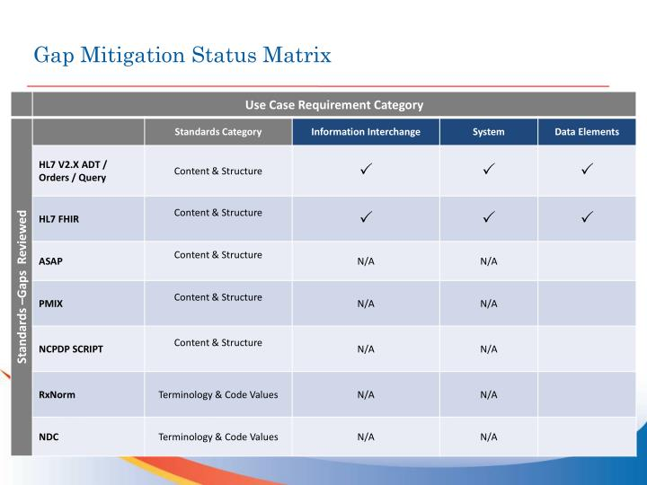 Gap Mitigation Status Matrix