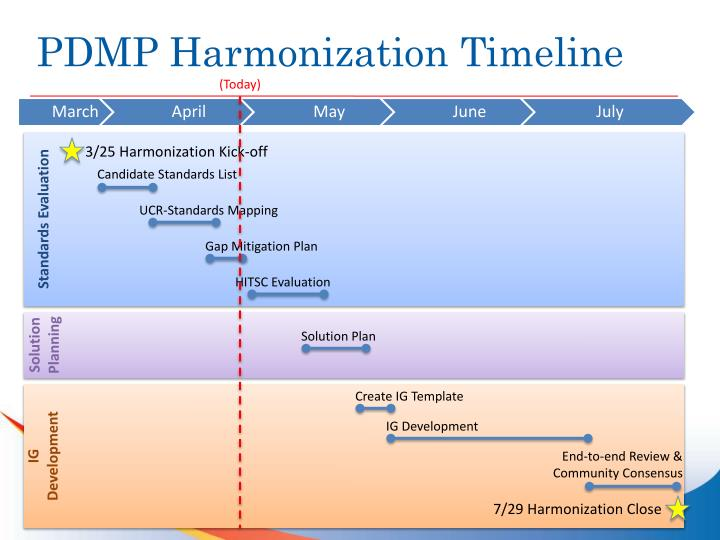 PDMP Harmonization Timeline
