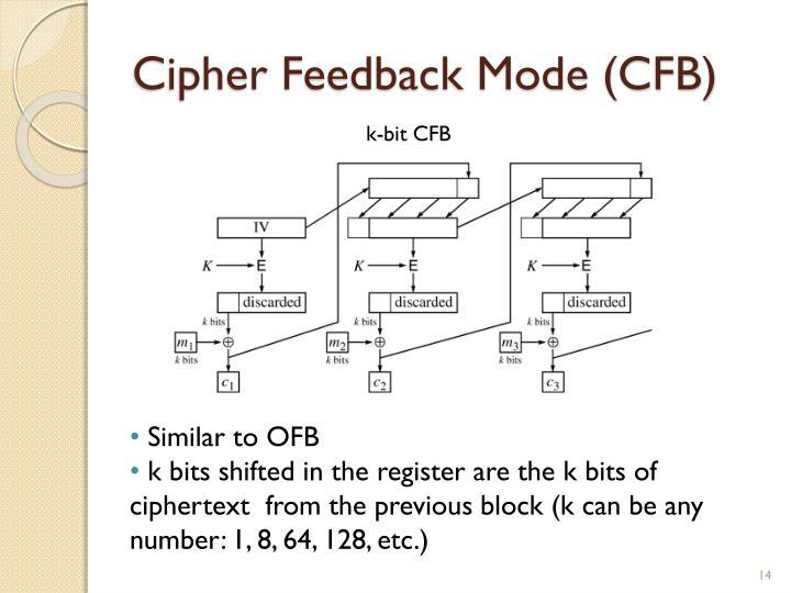 Cipher Feedback Mode (CFB)