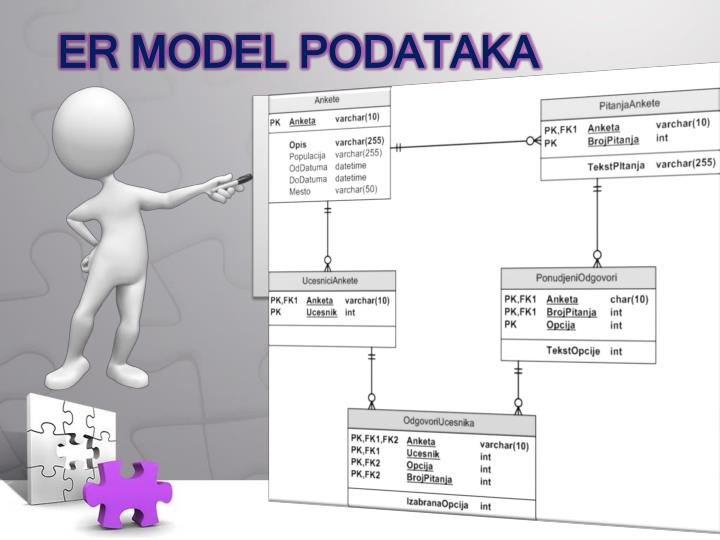 Entity Relationship Atribute Data model