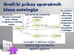 grafi ki prikaz apstraktnih klasa ontologija