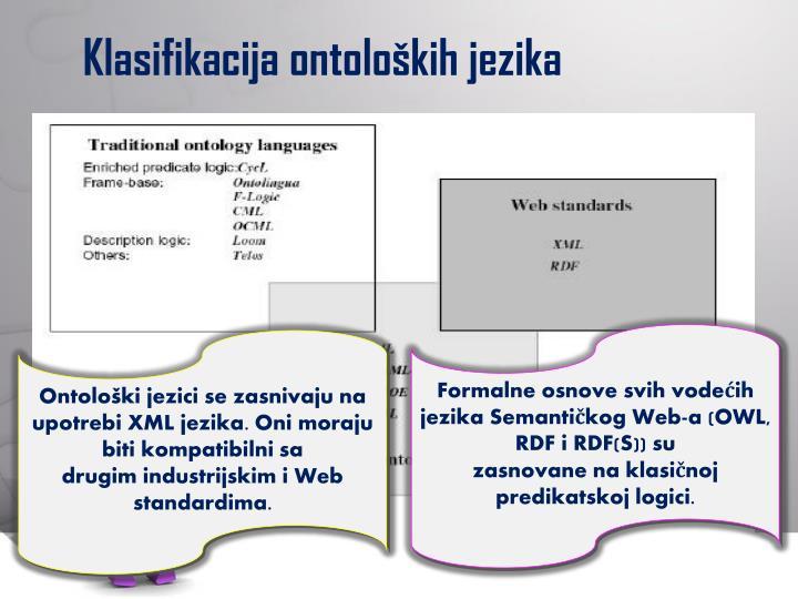 Klasifikacija ontoloških jezika