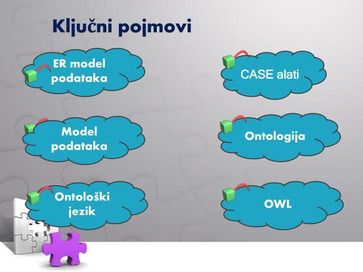 ER model podataka