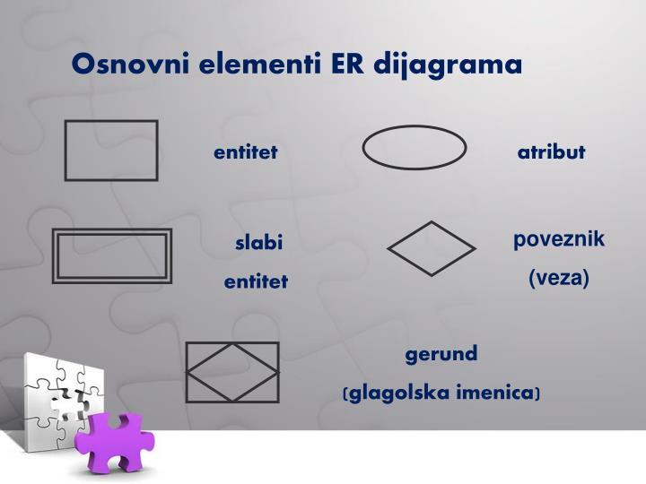 Osnovni elementi
