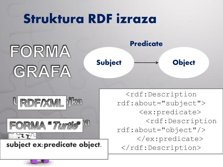 Struktura RDF izraza
