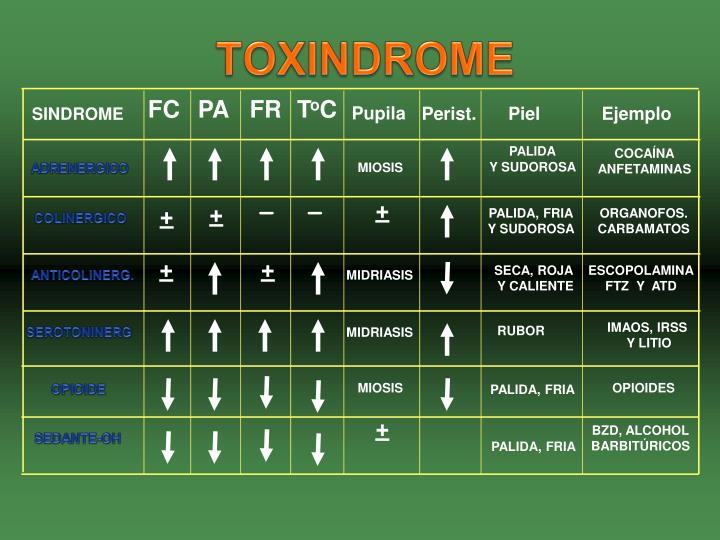 TOXINDROME