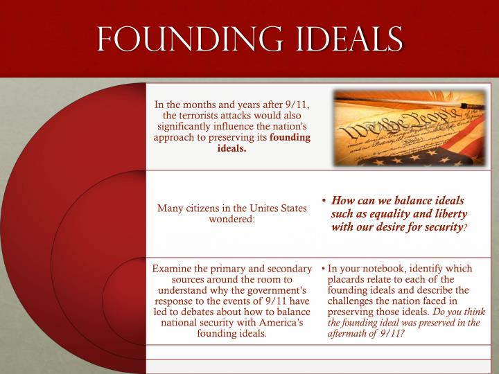 Founding Ideals