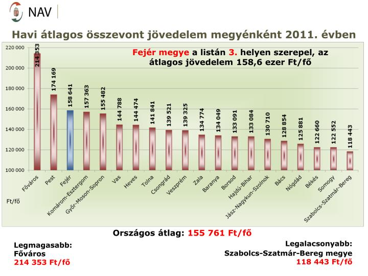 Havi tlagos sszevont jvedelem megynknt 2011. vben