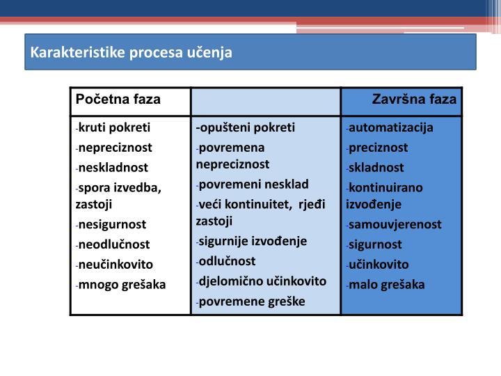 Karakteristike procesa učenja