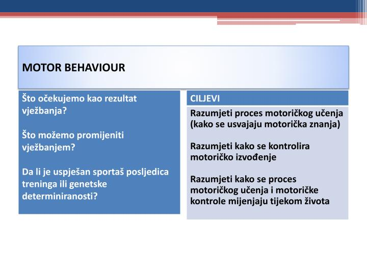 MOTOR BEHAVIOUR