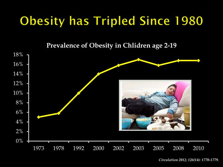 Obesity has Tripled Since 1980