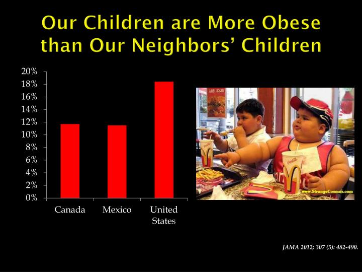 Our Children are More Obese than Our Neighbors' Children