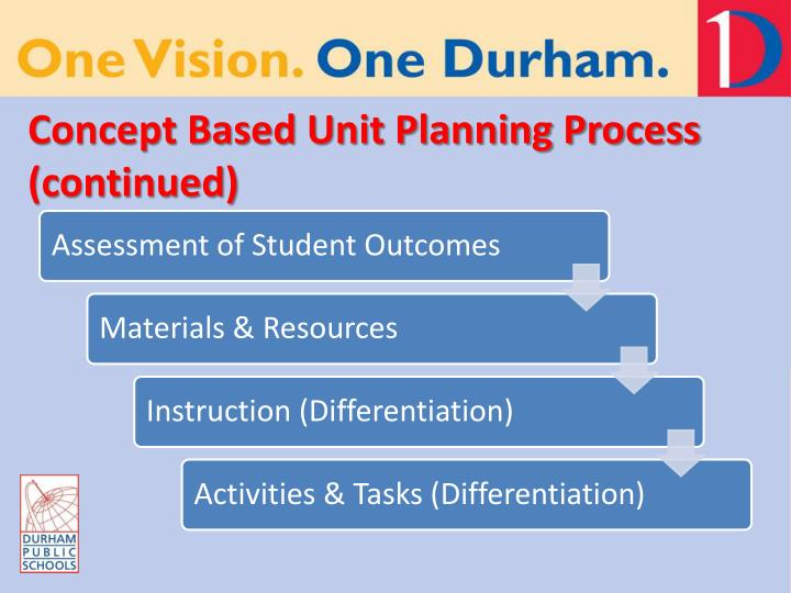 Concept Based Unit Planning Process (continued)