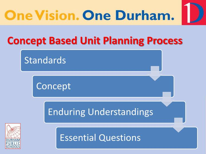 Concept Based Unit Planning Process