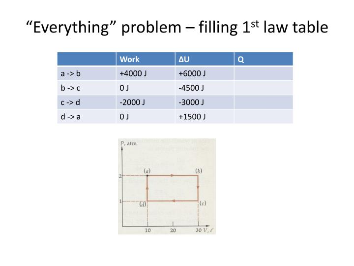 """Everything"" problem – filling 1"
