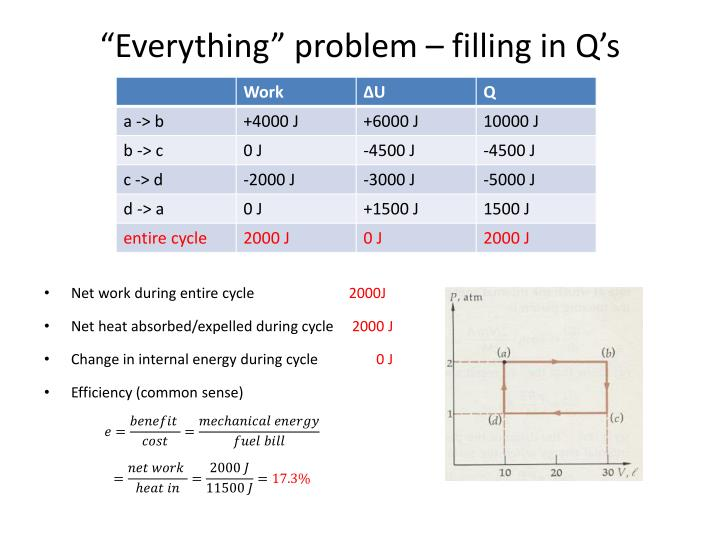 """Everything"" problem – filling in Q's"