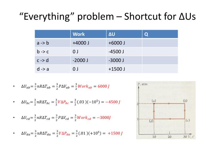 """Everything"" problem – Shortcut for"