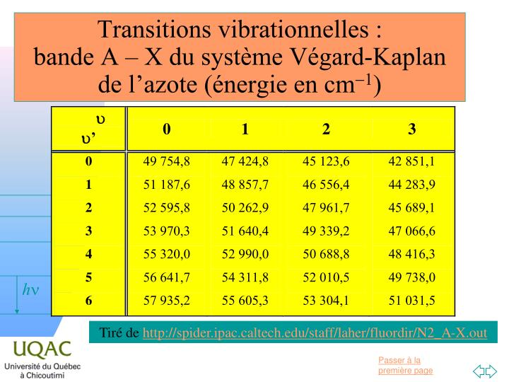 Transitions vibrationnelles :