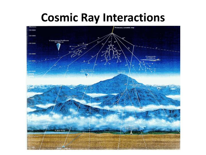 Cosmic Ray Interactions