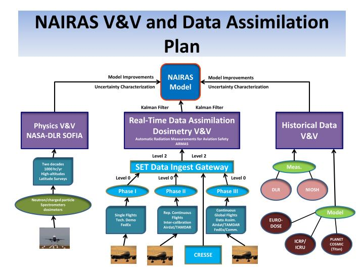 NAIRAS V&V and Data Assimilation Plan