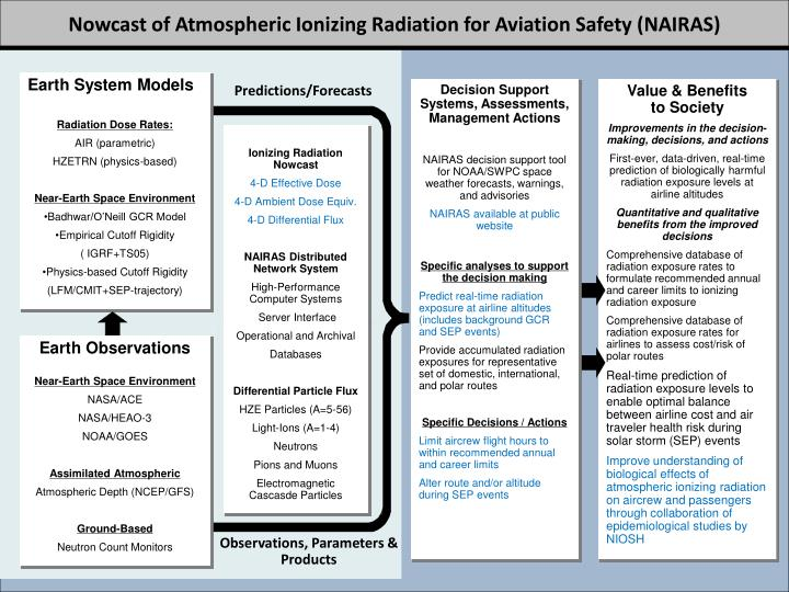 Nowcast of Atmospheric Ionizing Radiation for Aviation Safety (NAIRAS)